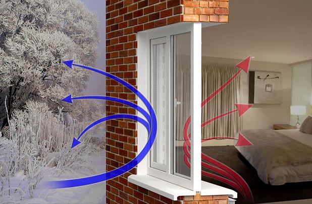 Энергосберегающие окна и стеклопакеты Киев
